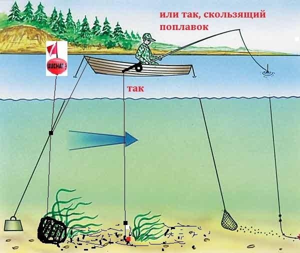 прикорм для рыбной ловли
