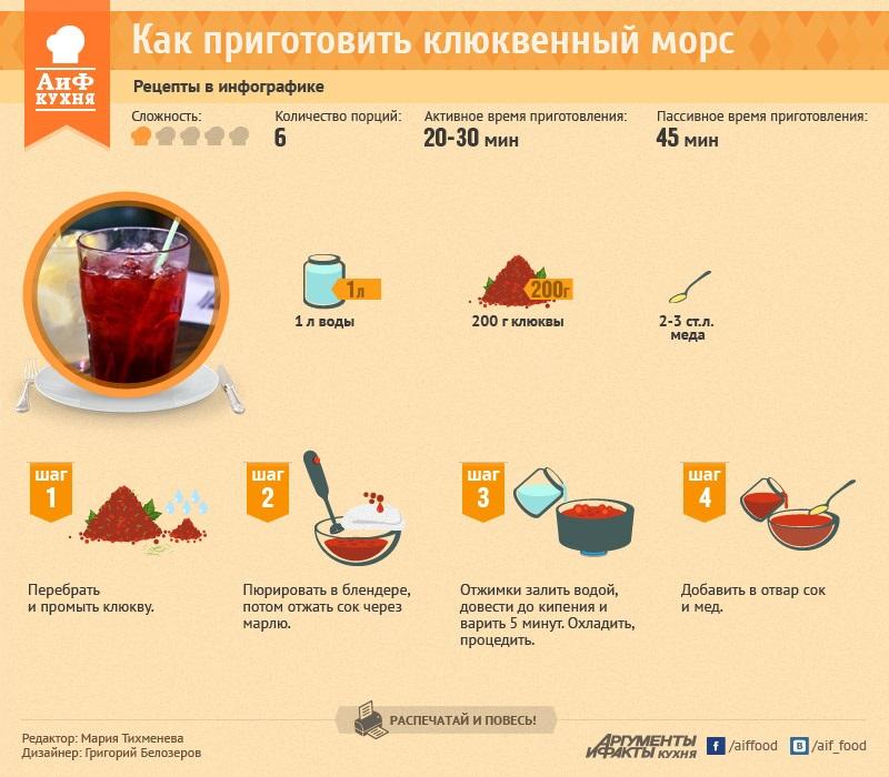Как готовить морс из клюквы рецепт