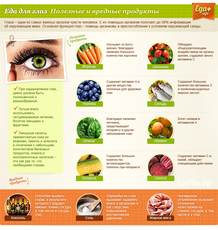 http://edaplus.info/illustration/food-for-organs/food-for-eyes.png