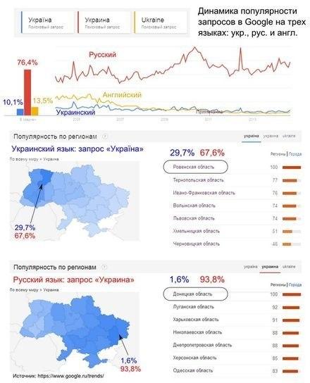 Google доказал, что на Украине преобладает русскоязычное население