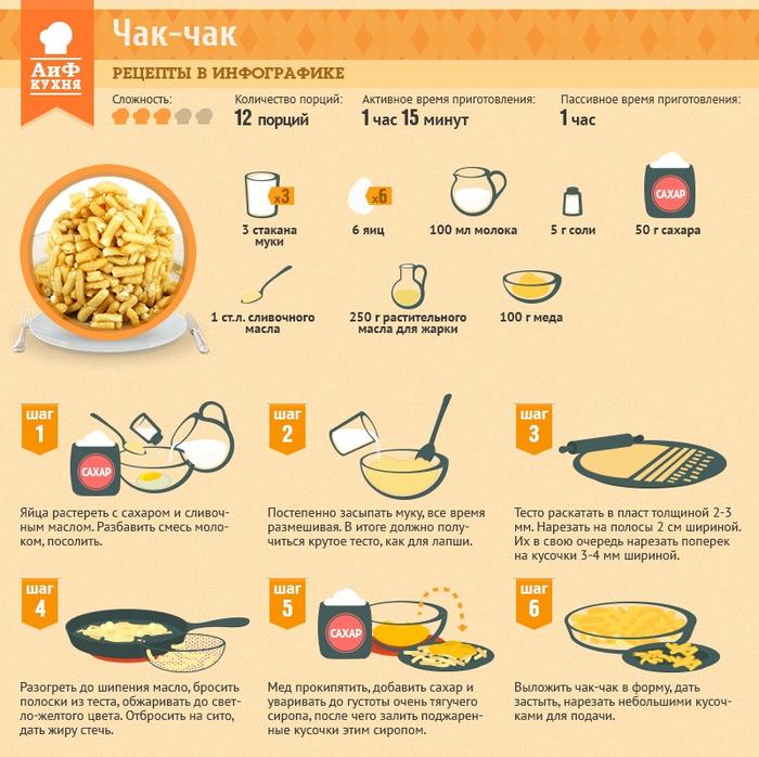 Рецепт чак-чака с мёдом в домашних условиях с