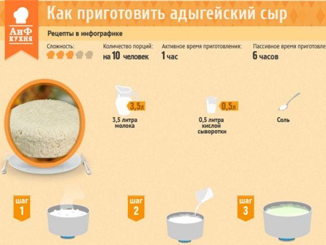Рецепты приготовления брынзы в домашних условиях