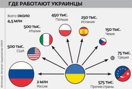 Разговор по душам с украинским гастарбайтером
