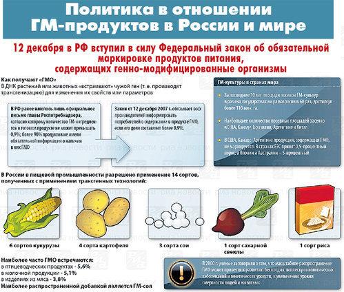 Полезно знать. ГМО