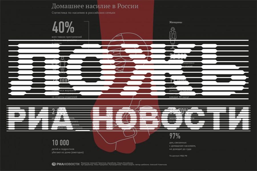 Ложь РИА Новости