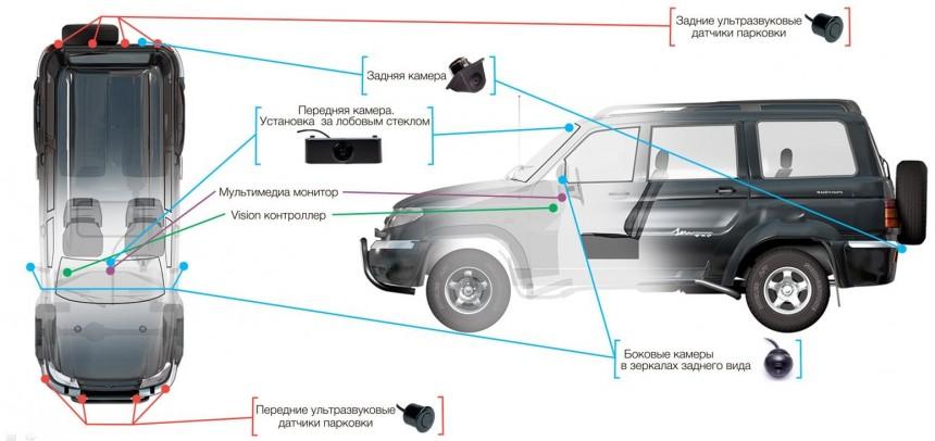 УАЗ поставил на «Патриот» систему кругового обзора