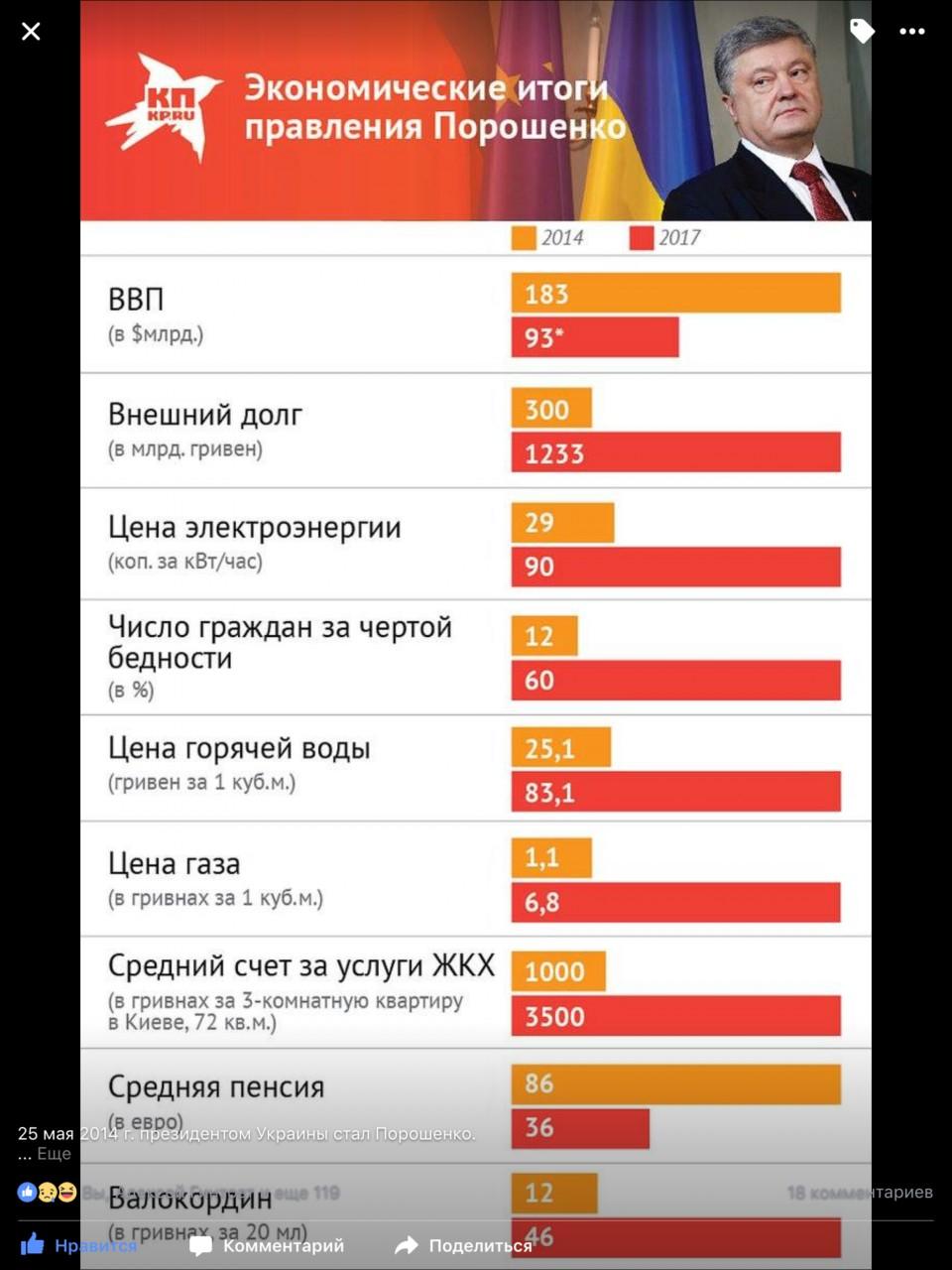 Экономические итоги правления Порошенко