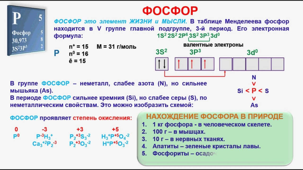 Изобразите схемы строения атомов кремния и фосфора