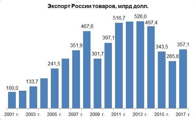 Экспорт России в 2017 г. вырос на 25% и составил 357 млрд долл.