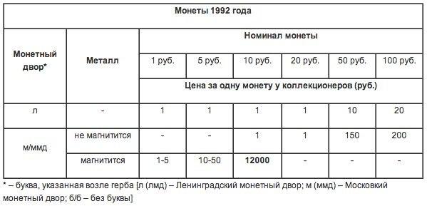 Сколько стоят советские деньги сейчас продать монеты в ставрополе