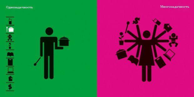Чем отличается мировосприятие женщин и мужчин мировосприятие, женщин а, мужчина