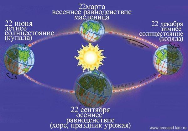 День летнего солнцестояния 2018: какого числа, дата