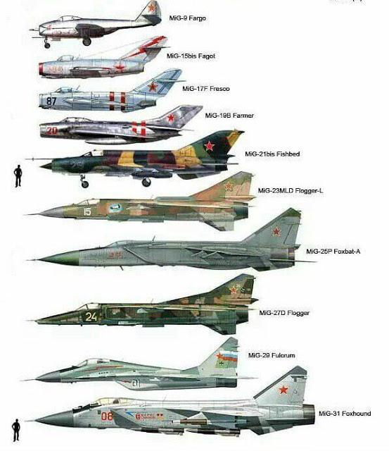 Серийные реактивные самолёты семейства МиГ
