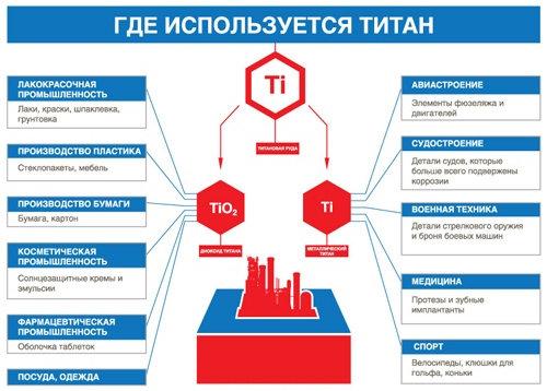 Запад обескуражен: В ответ на санкции, Россия может сделать больно - Прекратить экспорт титана