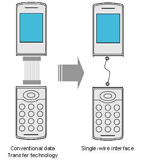 Новая технология Sony обещает сделать сложные по конструкции телефоны намного надежнее