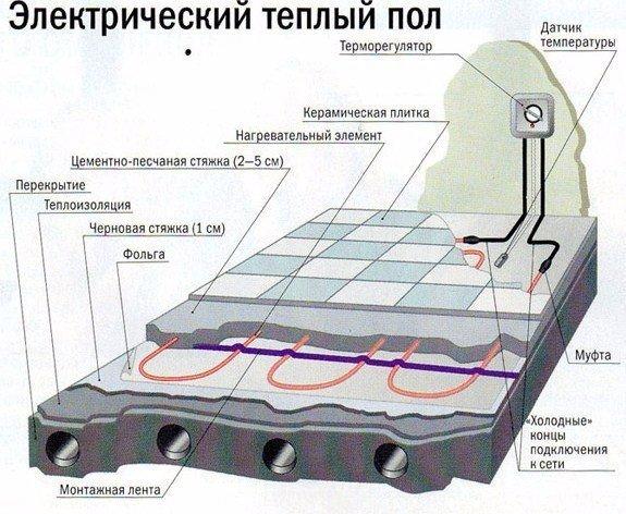 Как сделать электрический те…