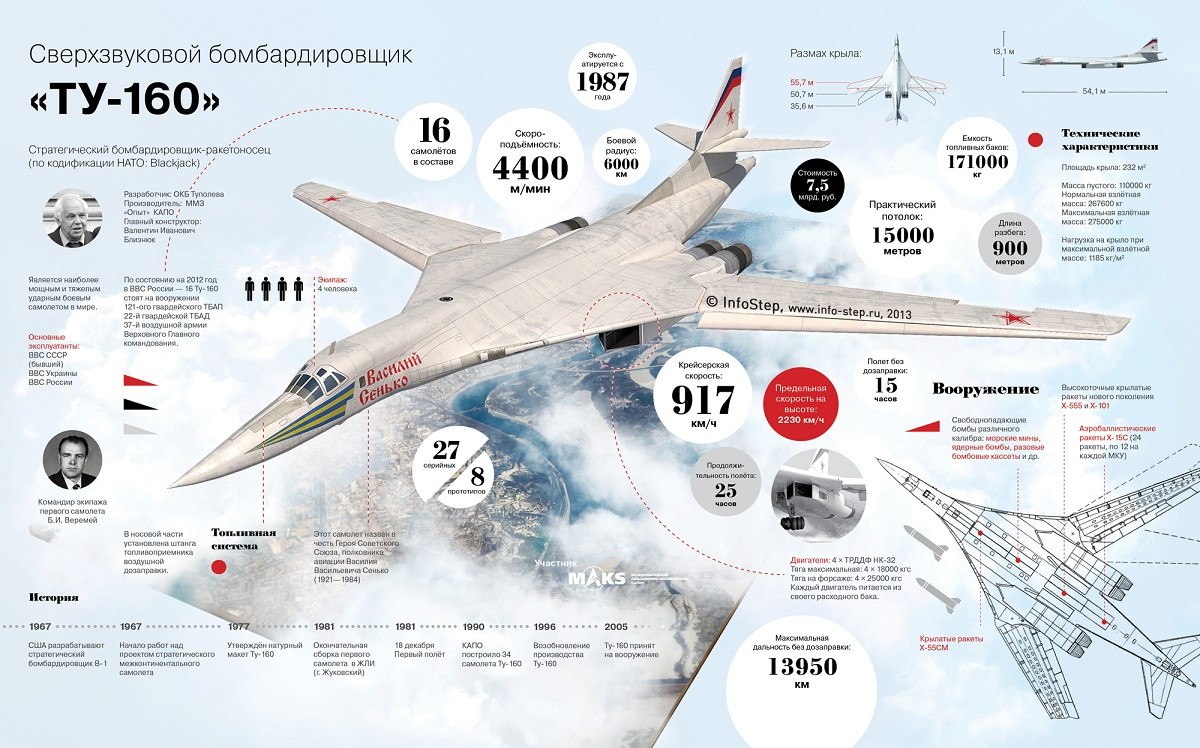 Самый мощный в мире... РФ предотвратила превращение Ту-160 в кучу украинских болтов