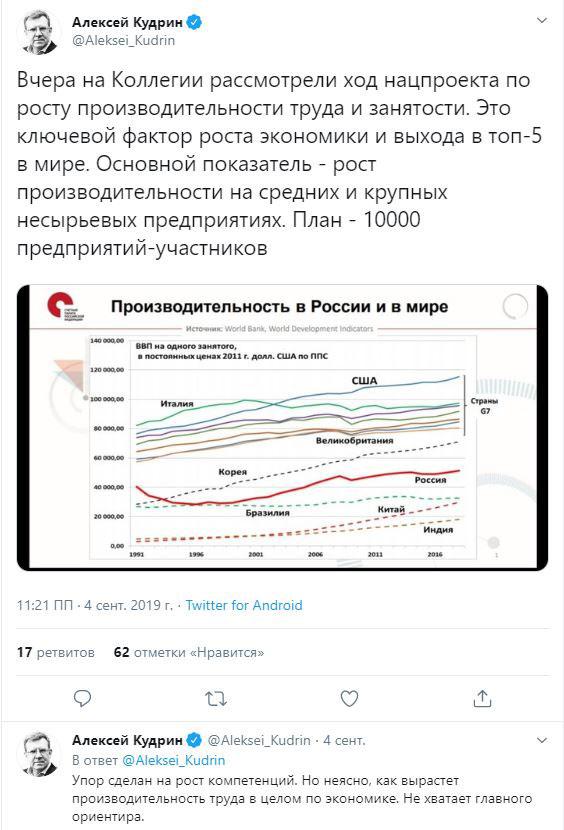 Производительность труда: применим ли к России зарубежный опыт?