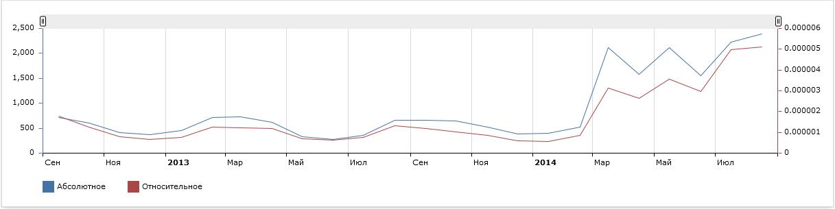 Поисковые тенденции на территории  Украины