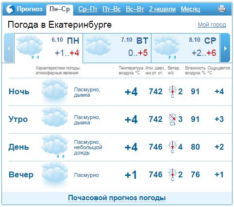 прогноз клева в орле на завтра