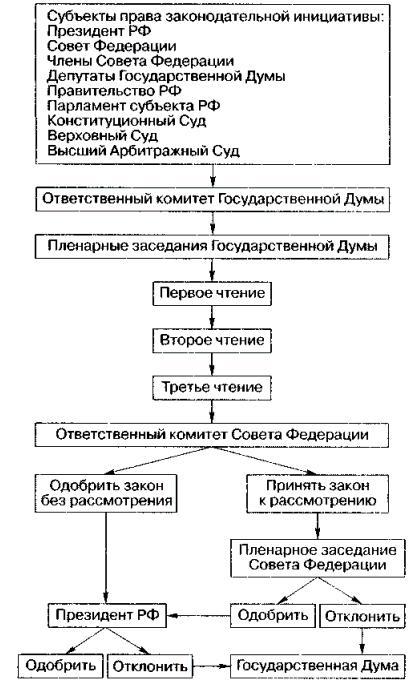 Схема принятия законопроекта фз фкз