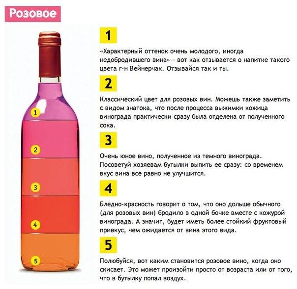 Качество вина проще всего оценить по его цвету