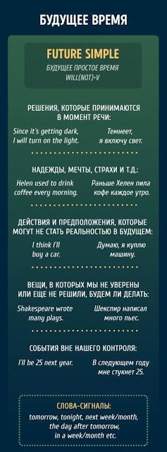 Таблицы о временах английского языка