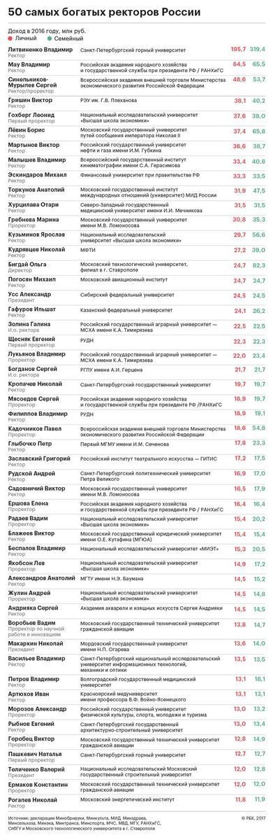 заработная плата ректоров вузов россии