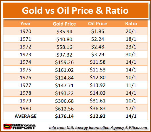 Gold-vs-Oil-Price-Ratio-TABLE.png