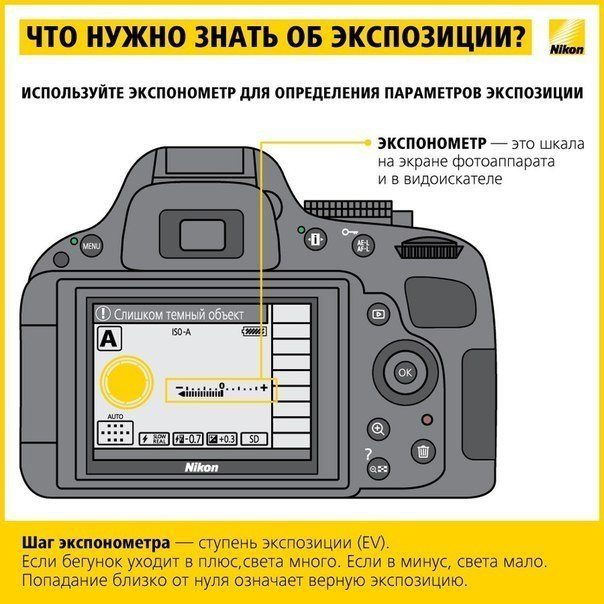 Памятка по настройке экспозиции в фотоаппарате