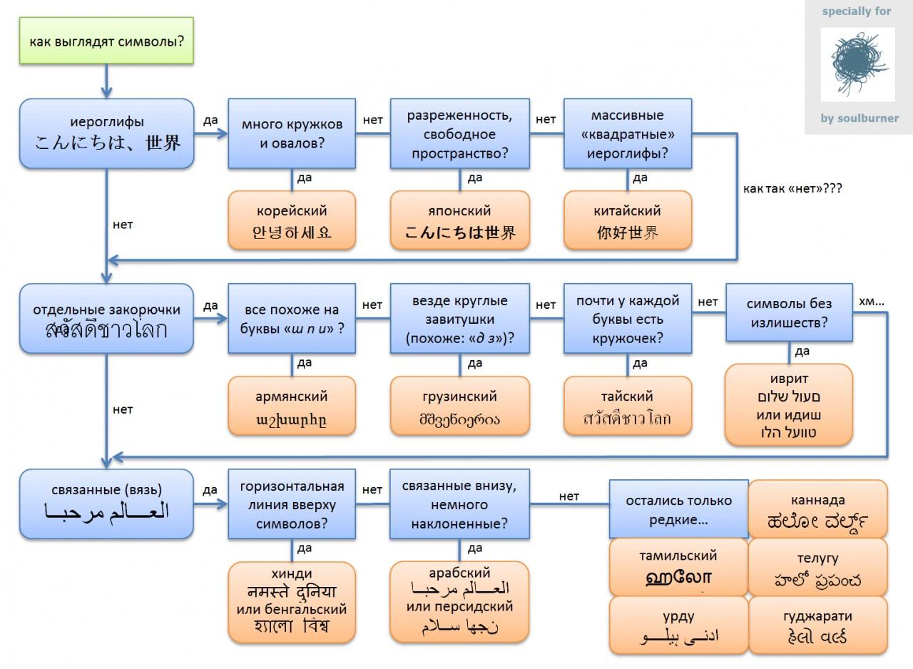 Как узнать язык по символам ?