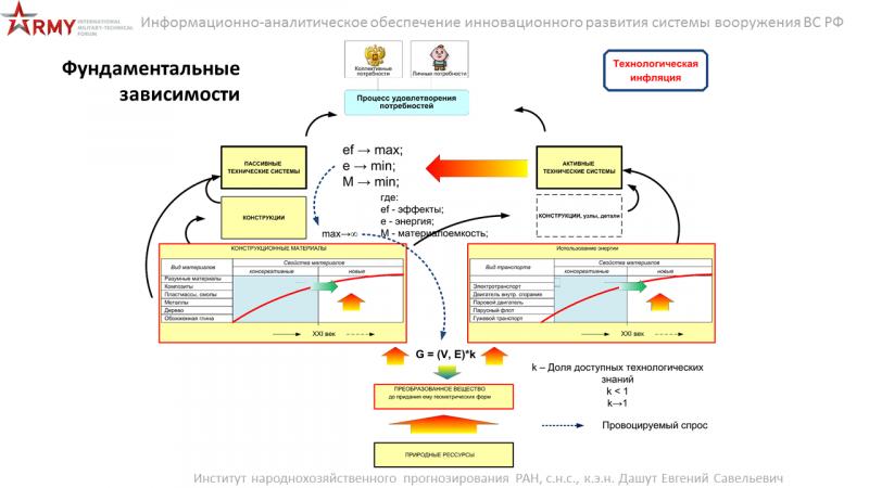 Уровень качества организации человеческого капитала — важнейшая компонента инновационного развития системы вооружения России