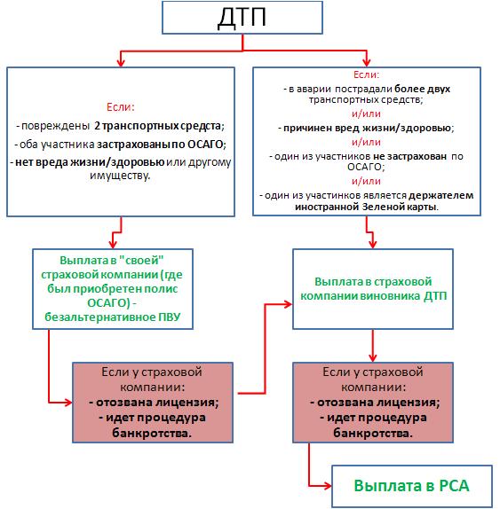 Со 2 августа 2014 года вступили в силу изменения в закон об ОСАГО: безальтернативное ПВУ и увеличение лимита выплат по Европротоколу!