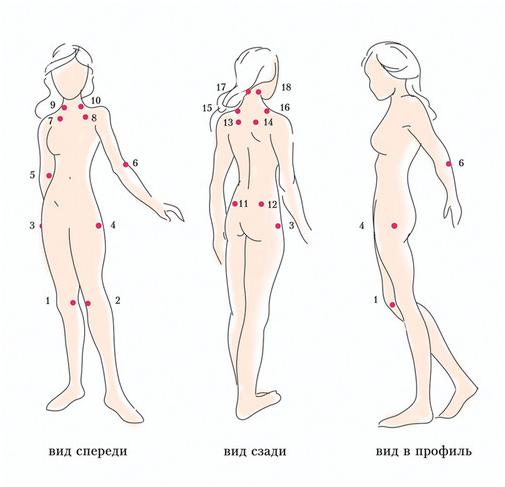 Синдром хронической усталости и фибромиалгия