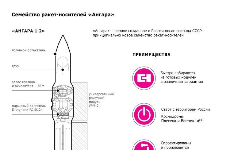 Семейство ракет-носителей «Ангара»