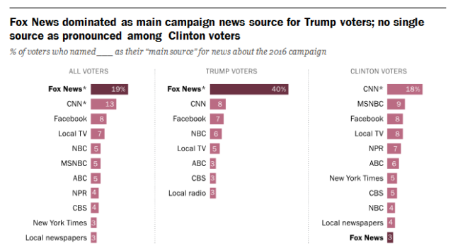 Where 2016 Voters Got Their Election News