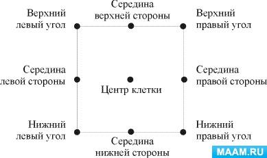 картинка с сайта https://www.maam.ru