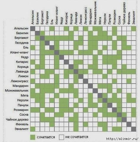 Таблица совместимости эфирных масел для мыловаров
