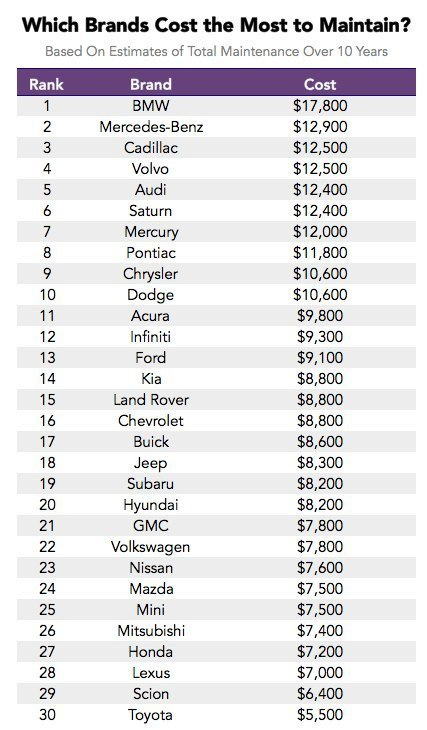 Самые дорогие в обслуживании автомобили ушедшего года