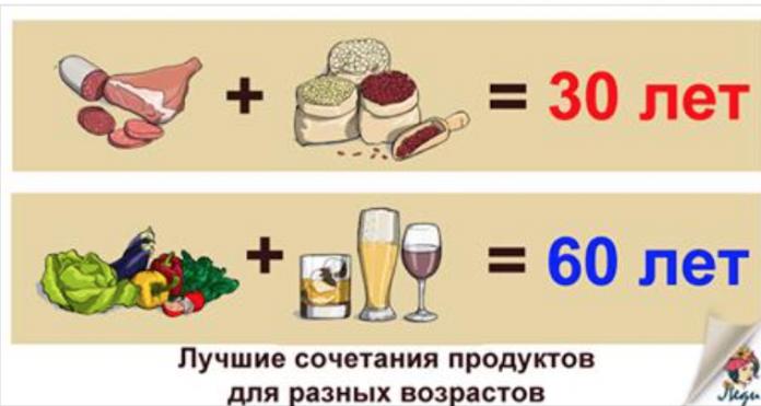 ЧТО следует кушать женщинам в 30, 40, 50, 60 лет?