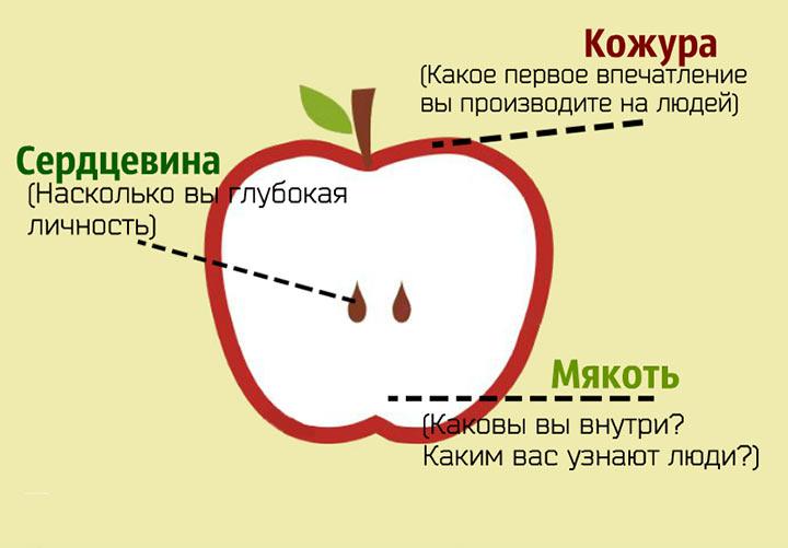 Насколько вы хороший человек? Узнайте с помощью этого яблока!