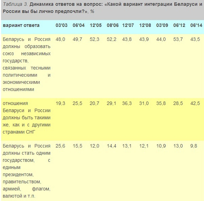Белорусы не хотят интегрироваться с воюющей Россией