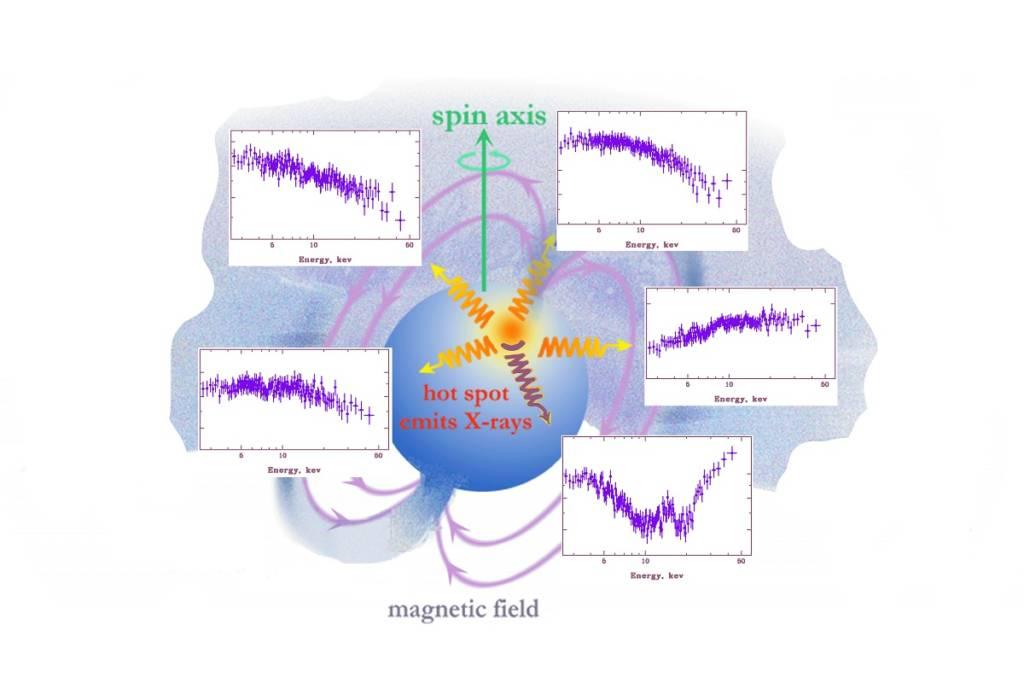 Рисунок 1. Рентгеновская «томография» пульсара GROJ2058+42. Художественное изображение аккрецирующего рентгеновского пульсара, на котором показан один из полюсов нейтронной звезды с формирующимся рентгеновским излучением (Credit: NASA/CXC/S. Lee). Стрелками показаны разные направления испускаемого сигнала и наблюдаемые спектры излучения от системы / ©The Astrophysical Journal Letters / Пресс-служба МФТИ