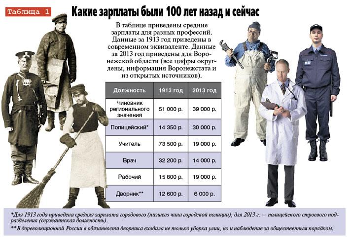 Зарплаты и цены в России в 1913 и в 2017 - ничего не изменилось
