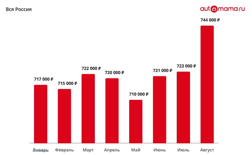 Automama: цены на авто с пробегом едут вверх авто,авто и мото,водителю на заметку,машины,новости автомира,Россия