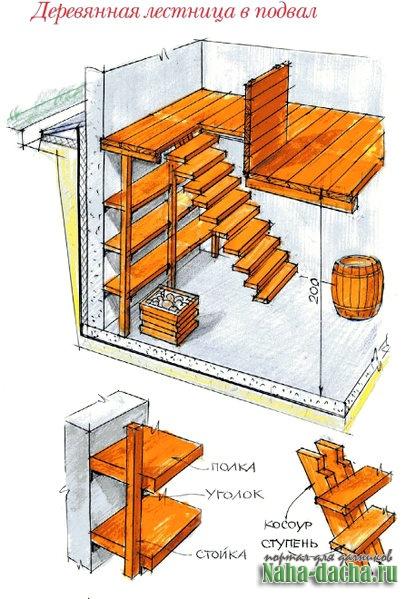 лестница в подполье в частном доме