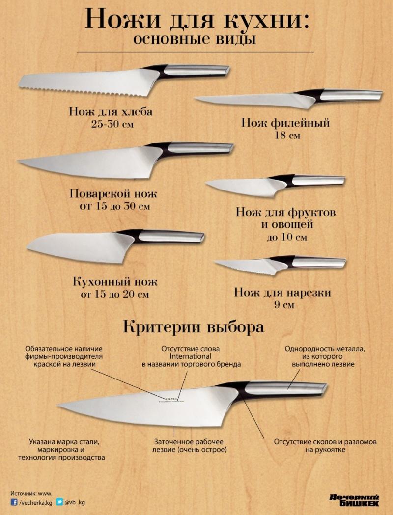 Классификация ножа в картинках