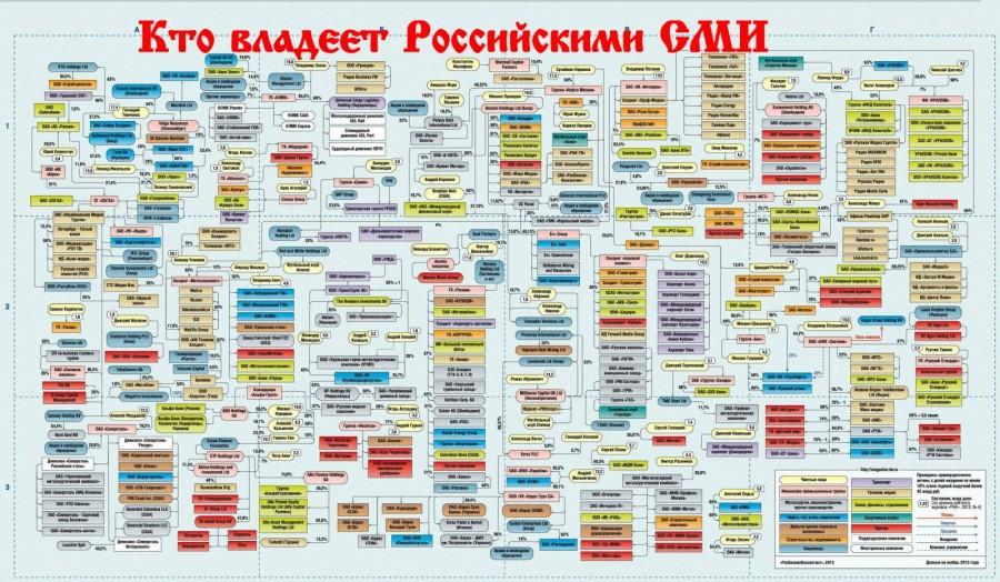 Скупка Российских СМИ, амери…
