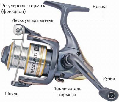 ремонт рыболовной катушки своими руками