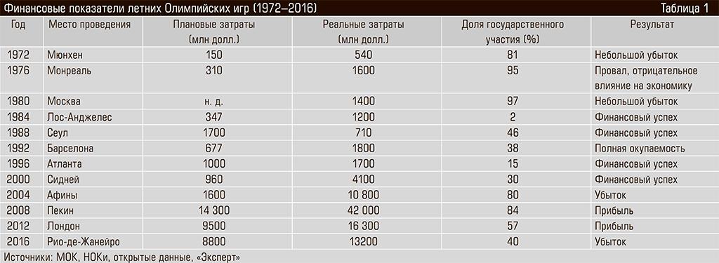 Финансовые показатели летних Олимпийских игр (1972–2016) 46-05.jpg